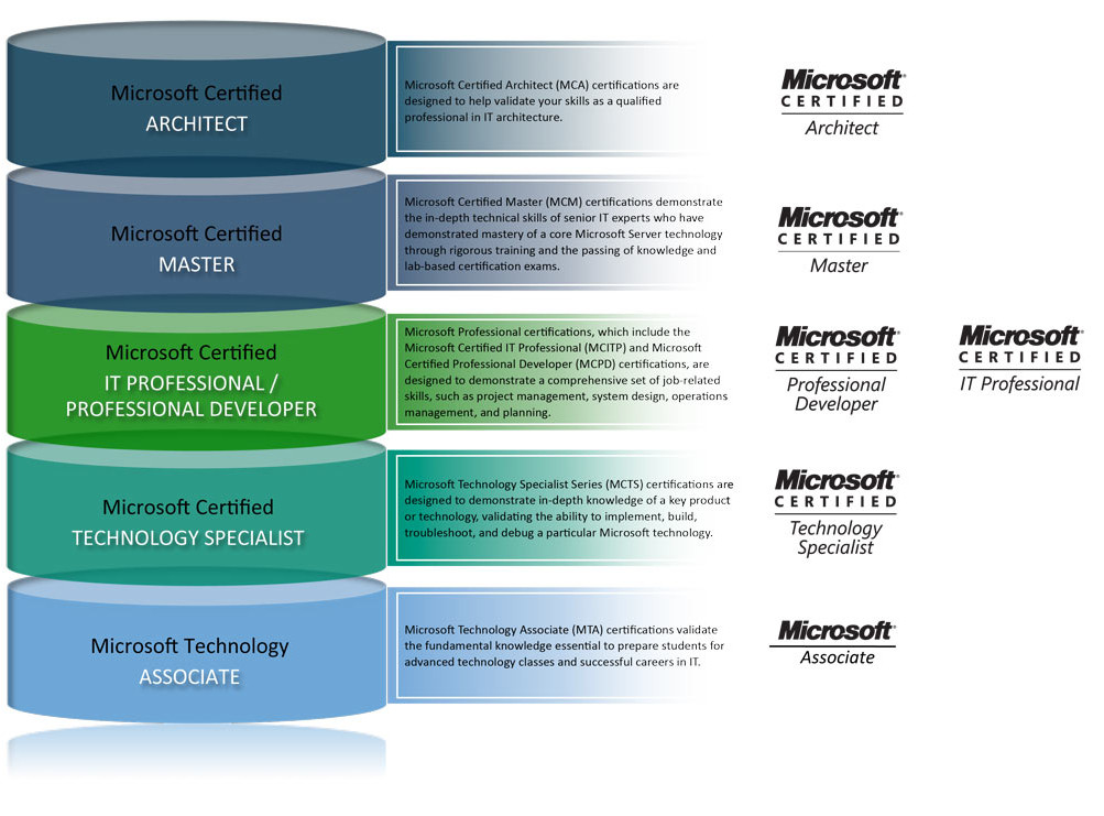 Microsoft-Certification1