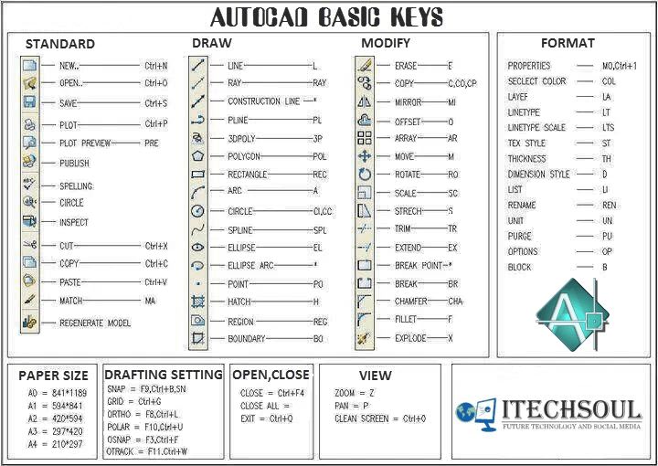 AUTOCAD BASIC KEYS