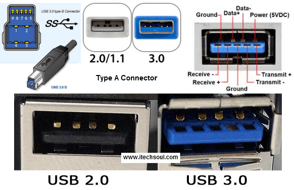 USB Drive 3.0 capable hardware