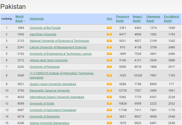 Universities Ranking In Pakistan 2014