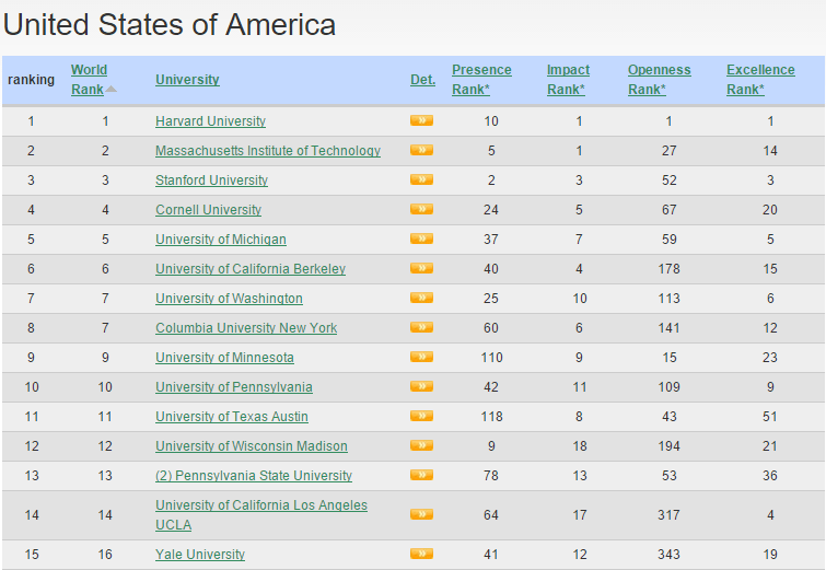 Universities Ranking In USA