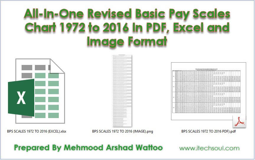 All-In-One-Revised-Basic-Pay-scales-Chart-1972-to-2016-1