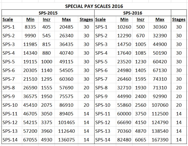 SPECIAL PAY SCALES 2016(01-07-2016)