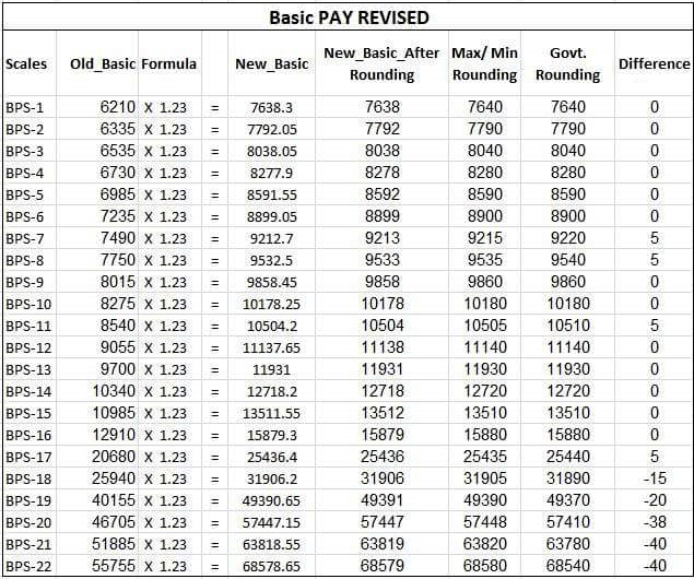 Basic Pay Revised
