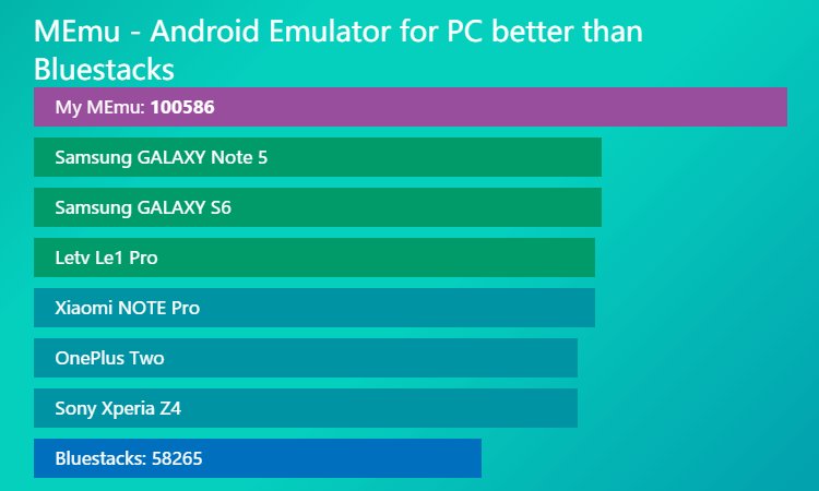 memu android emulator for pc better than bluestacks