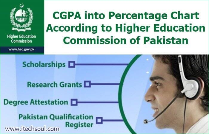 CGPA into Percentage Chart