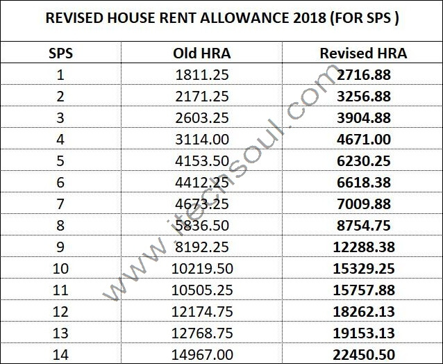 Revised House Rent Allowance 2018 (FOR SPS)