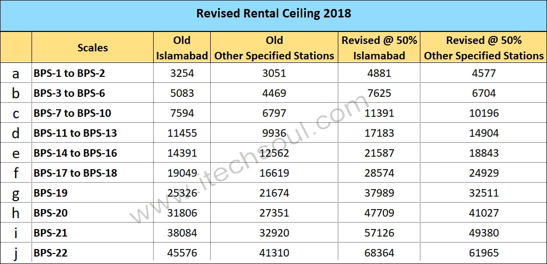Revised Rental Ceiling 2018 Final
