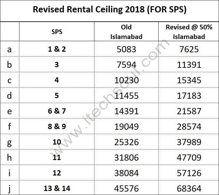 Revised Rental Ceiling 2018 for SPS