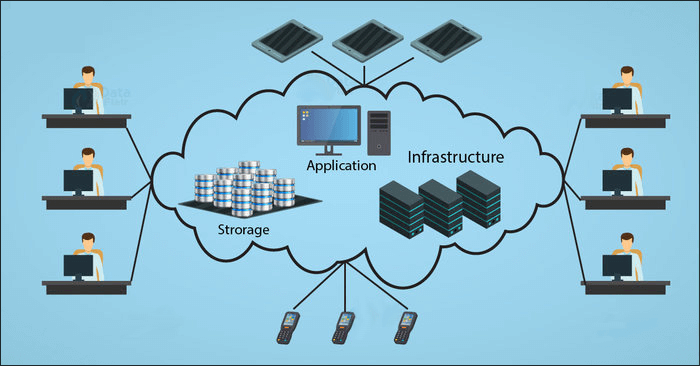 Advantages of Cloud Computing (1)