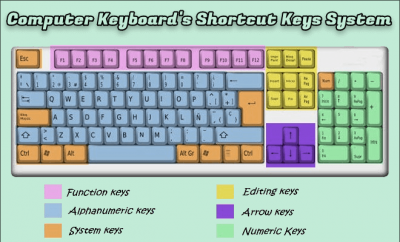 Computer Keyboard's Shortcut Keys System